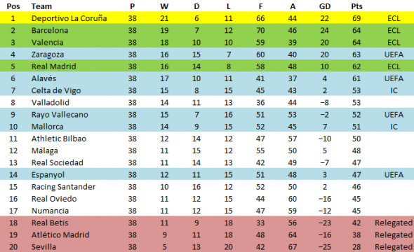spanish la liga full table