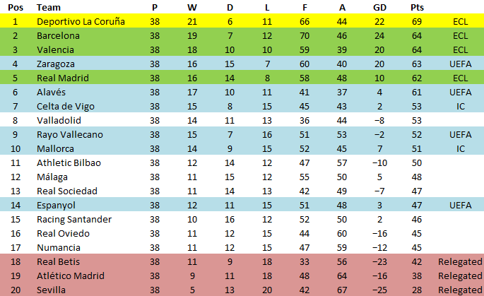 today la liga table