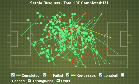 Busquets Passes vs Espanyol
