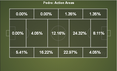 pedro-action-areas-070113